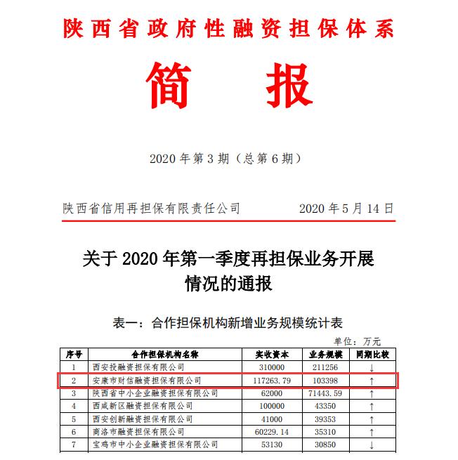 财信担保公司首季多项业务指标位居全省前列